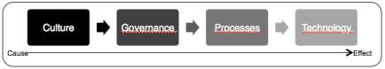 culture - governance - processes - technology