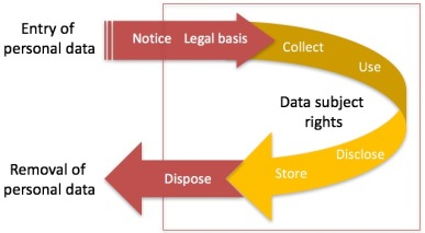 Personal data life cycle 2